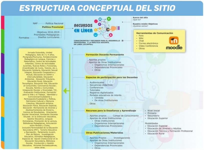 Organización de las categorías principales del Repositorio RECURSOS EN LÍNEA